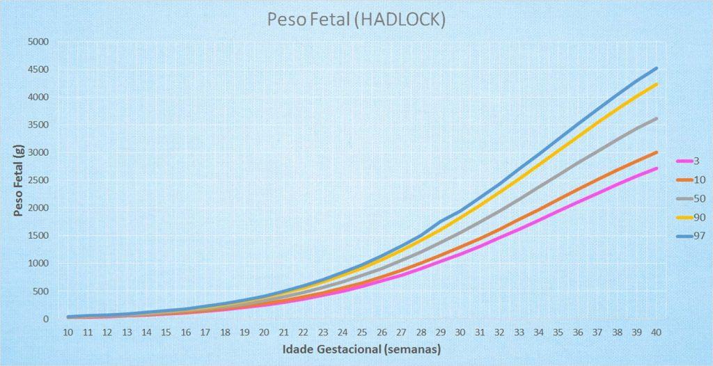 Tabela de Peso Fetal (Hadlock)